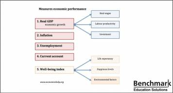 Factors Measuring A Country's Success Economic progress